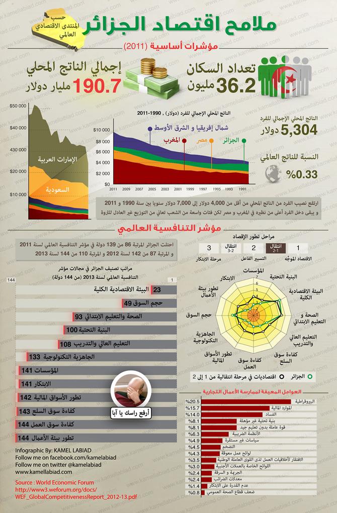 670w-algeria economy
