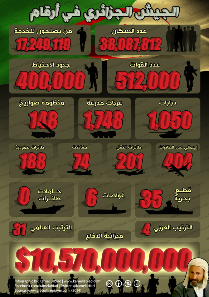 algerian-army-stats-