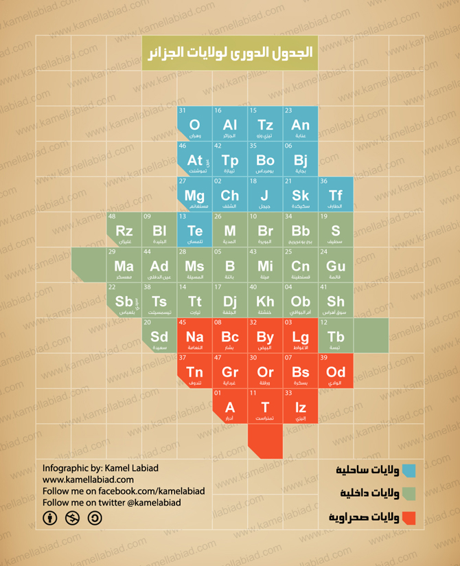 670w-periodic-table-of-algeria-names