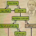 الوثيقة في وصف مستقبل الجزائر بعد بوتفليقة