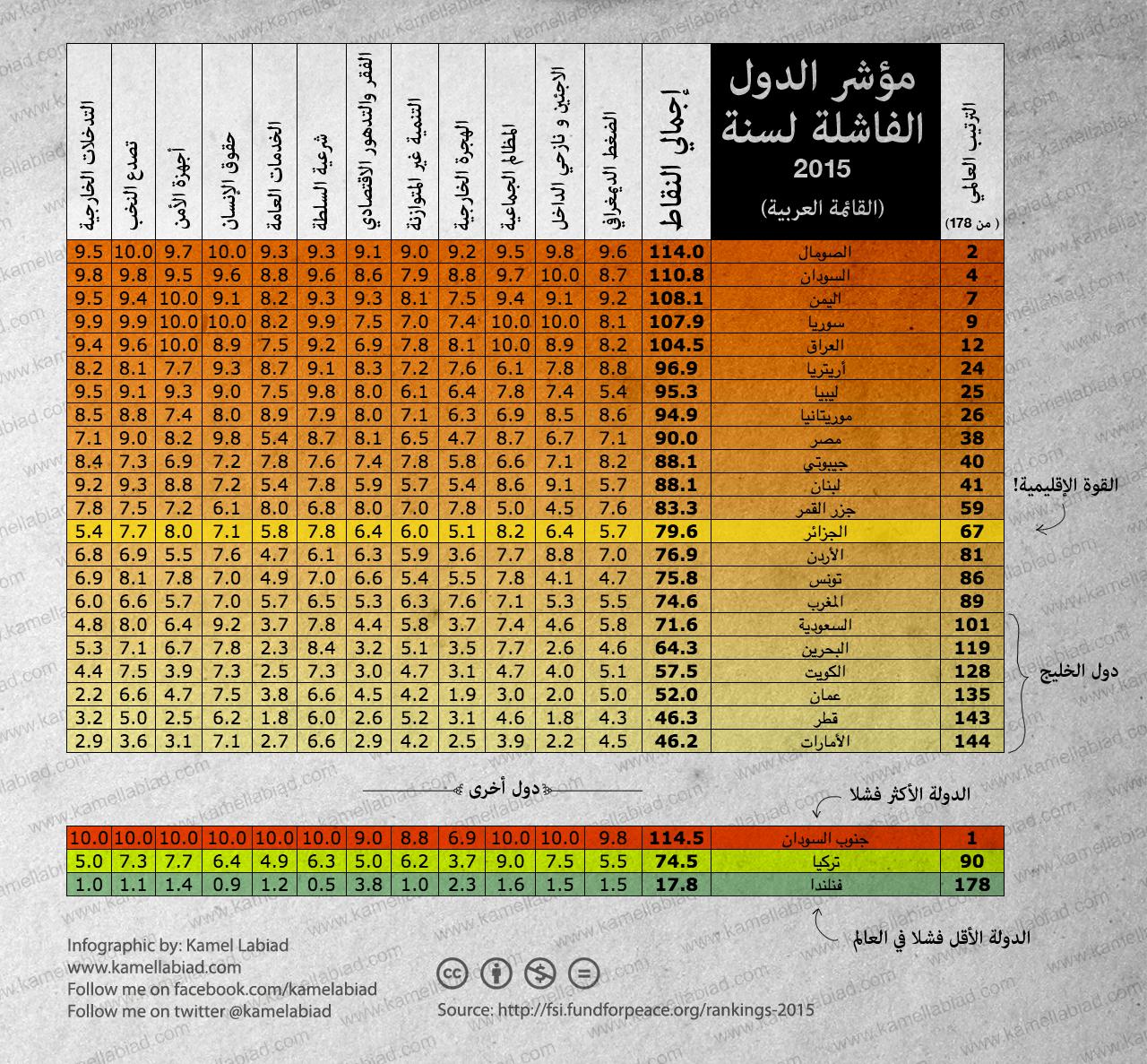 failed-arab-states