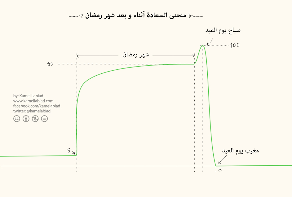 ramadan happiness graph