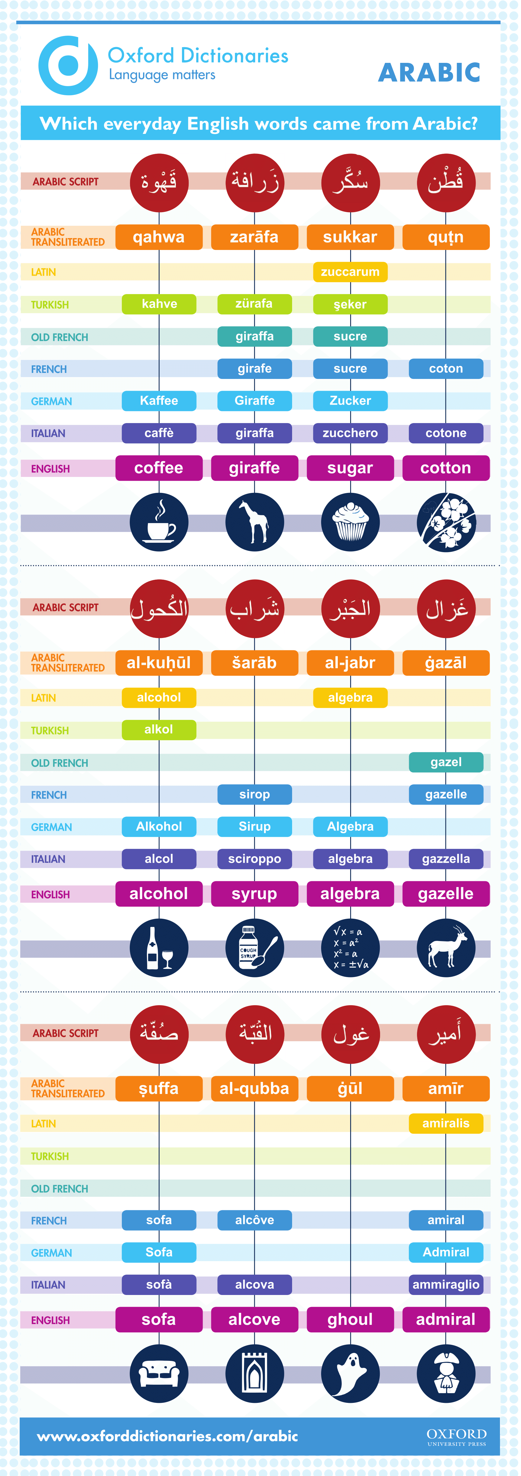 Which-English-words-came-from-Arabic